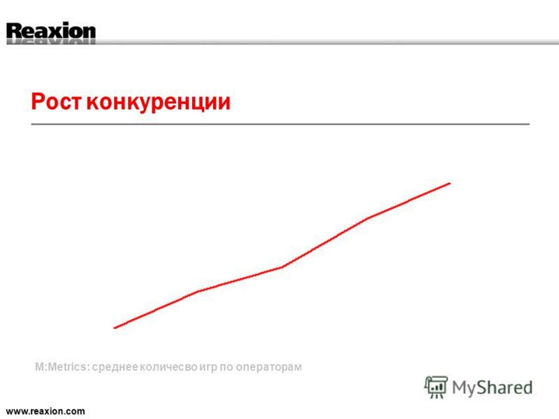 Рост конкуренции www.reaxion.com M:Metrics: среднее количесво игр по операторам