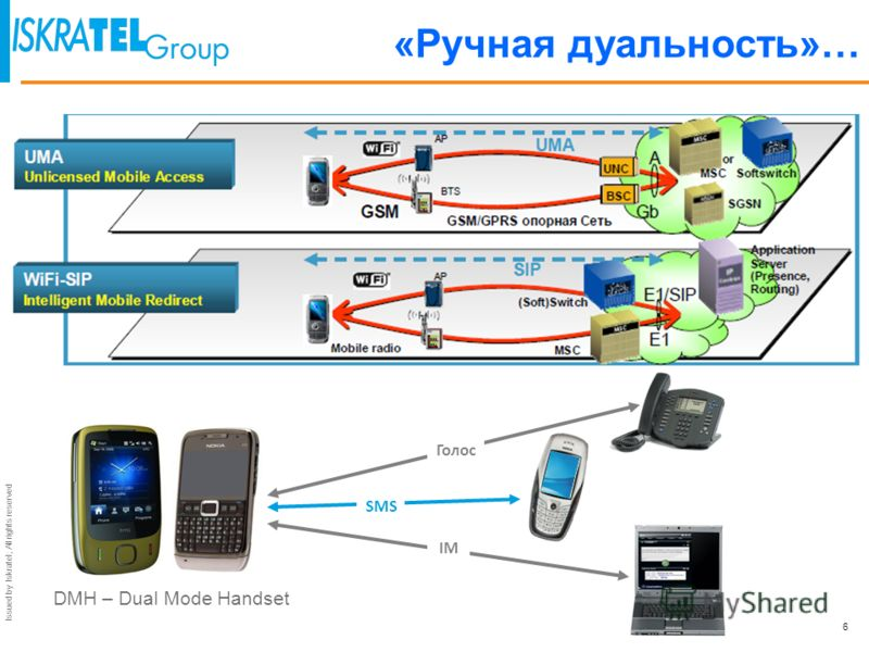 Issued by Iskratel; All rights reserved ATI: Any Time Interrogation HLR: Home Location Register INAP: IN Application Protocol LE: Local Exchange MAP: Mobile Application Part PLMN: Public Land Mobile Network SSP: Service Switching Point SCP: Service C
