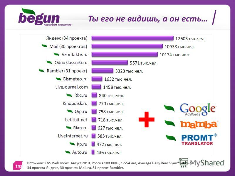 Ты его не видишь, а он есть… + Источник: TNS Web Index, Август 2010, Россия 100 000+, 12-54 лет, Average Daily Reach учитывались 34 проекта Яндекс, 30 проекта Mail.ru, 31 проект Rambler.