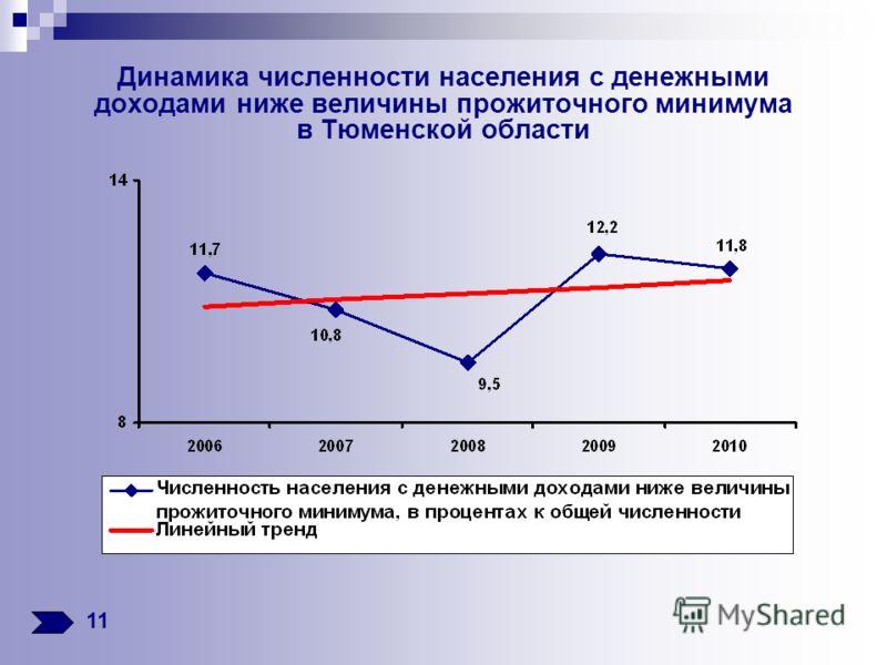 Динамика численности населения с денежными доходами ниже величины прожиточного минимума в Тюменской области 11