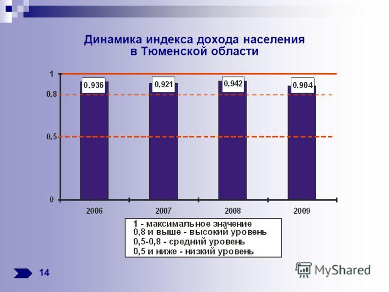 Динамика индекса дохода населения в Тюменской области 14