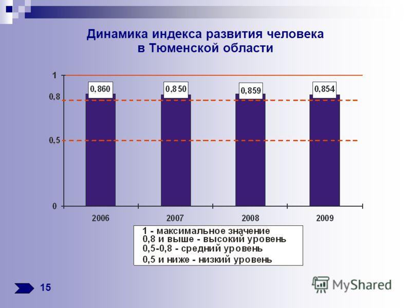 Динамика индекса развития человека в Тюменской области 15