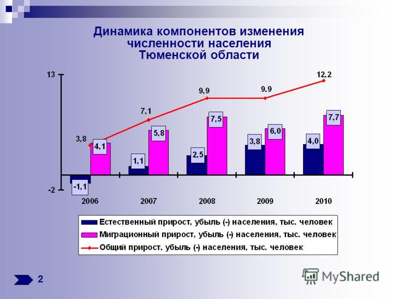 Динамика компонентов изменения численности населения Тюменской области 2