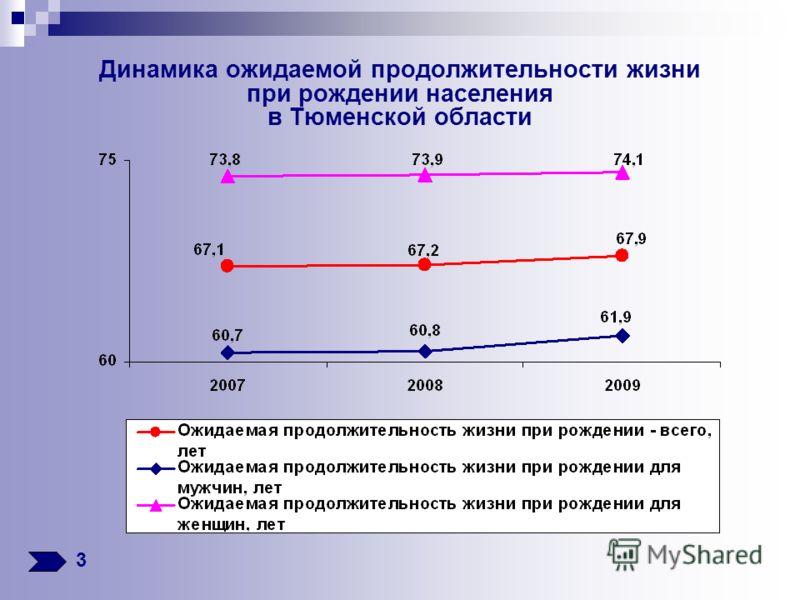 Динамика ожидаемой продолжительности жизни при рождении населения в Тюменской области 3
