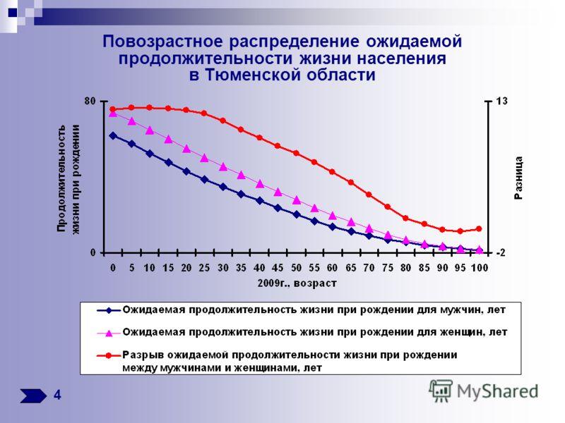 Повозрастное распределение ожидаемой продолжительности жизни населения в Тюменской области 4