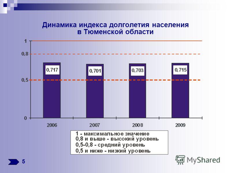 Динамика индекса долголетия населения в Тюменской области 5