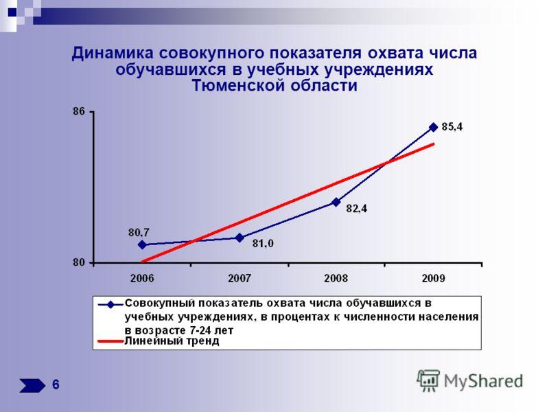 Динамика совокупного показателя охвата числа обучавшихся в учебных учреждениях Тюменской области 6