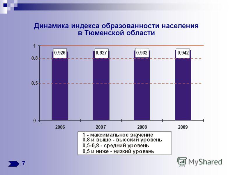 Динамика индекса образованности населения в Тюменской области 7