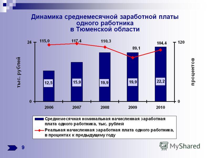 Динамика среднемесячной заработной платы одного работника в Тюменской области 9