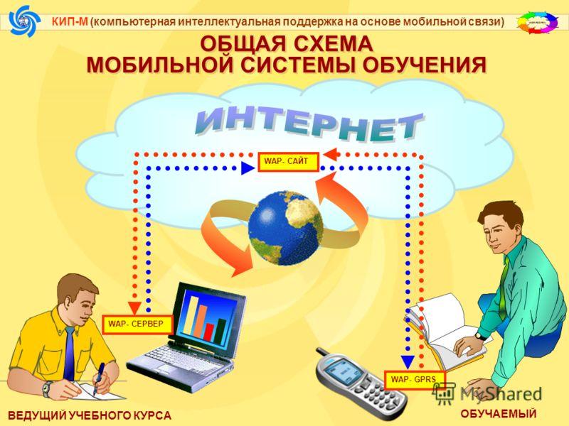 КИП-М (компьютерная интеллектуальная поддержка на основе мобильной связи) Достоинства КИП-М: Безвредно для здоровья, поскольку исключено взаимодействие студентов с компьютером
