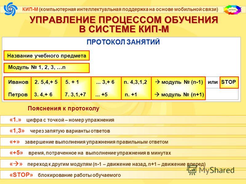 КИП-М (компьютерная интеллектуальная поддержка на основе мобильной связи) УПРАВЛЕНИЕ ПРОЦЕССОМ ОБУЧЕНИЯ В СИСТЕМЕ КИП-М СХЕМА ОЦЕНКИ УРОВНЯ УСПЕВАЕМОСТИ Р= У П МОДУЛЬ n-1 МОДУЛЬ n+1 100% уровень успеваемости упражнения 12345...n МОДУЛЬ n ОПТИМАЛЬНАЯ