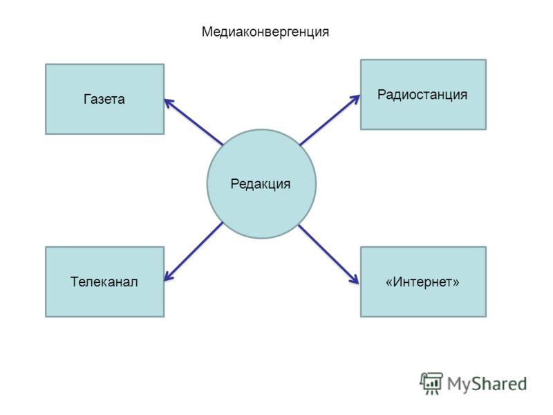Медиаконвергенция Редакция Радиостанция Газета «Интернет»Телеканал