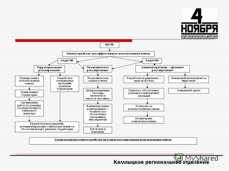 Калмыцкое региональное отделение