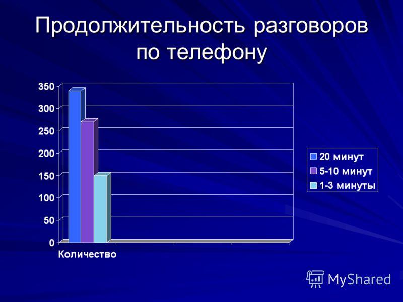 Продолжительность разговоров по телефону