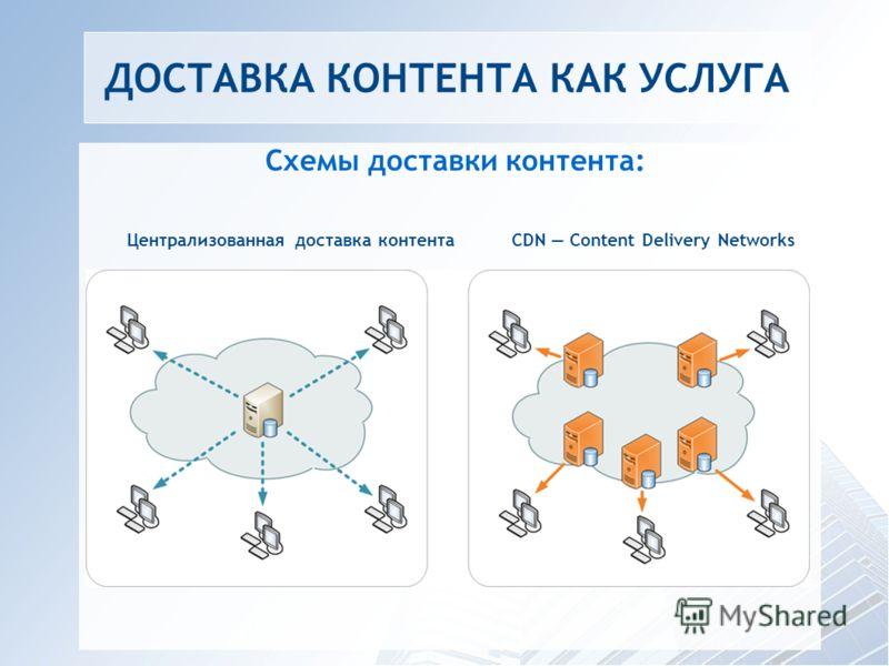 ДОСТАВКА КОНТЕНТА КАК УСЛУГА Схемы доставки контента: Централизованная доставка контента CDN Content Delivery Networks