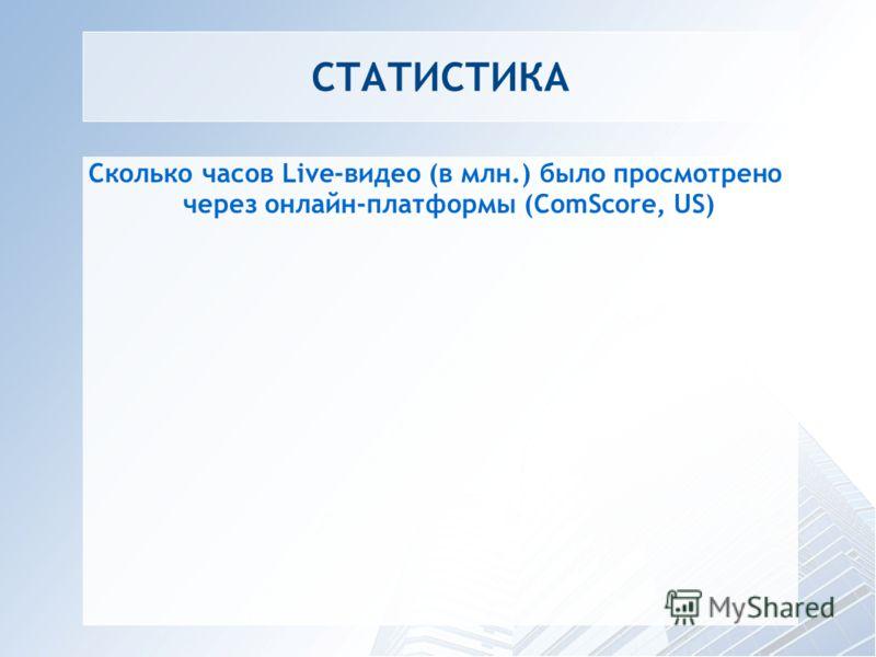СТАТИСТИКА Сколько часов Live-видео (в млн.) было просмотрено через онлайн-платформы (ComScore, US)