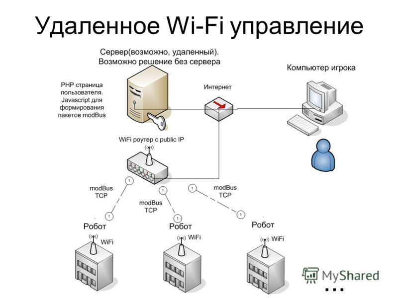 Удаленное Wi-Fi управление