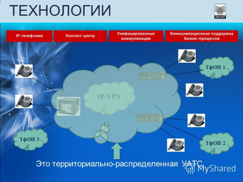 ТЕХНОЛОГИИ IP-VPN ТфОП 1ТфОП 2ТфОП 3 Это территориально-распределенная УАТС