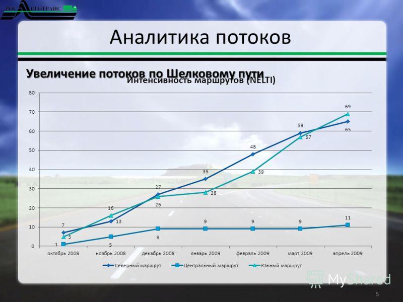 Аналитика потоков 5 Увеличение потоков по Шелковому пути
