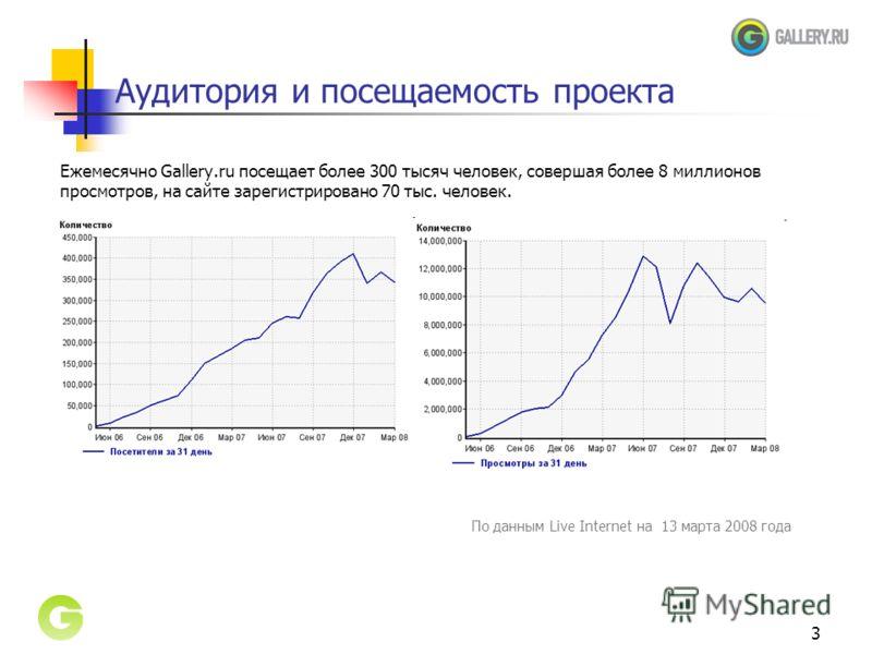 3 Аудитория и посещаемость проекта Ежемесячно Gallery.ru посещает более 300 тысяч человек, совершая более 8 миллионов просмотров, на сайте зарегистрировано 70 тыс. человек. По данным Live Internet на 13 марта 2008 года