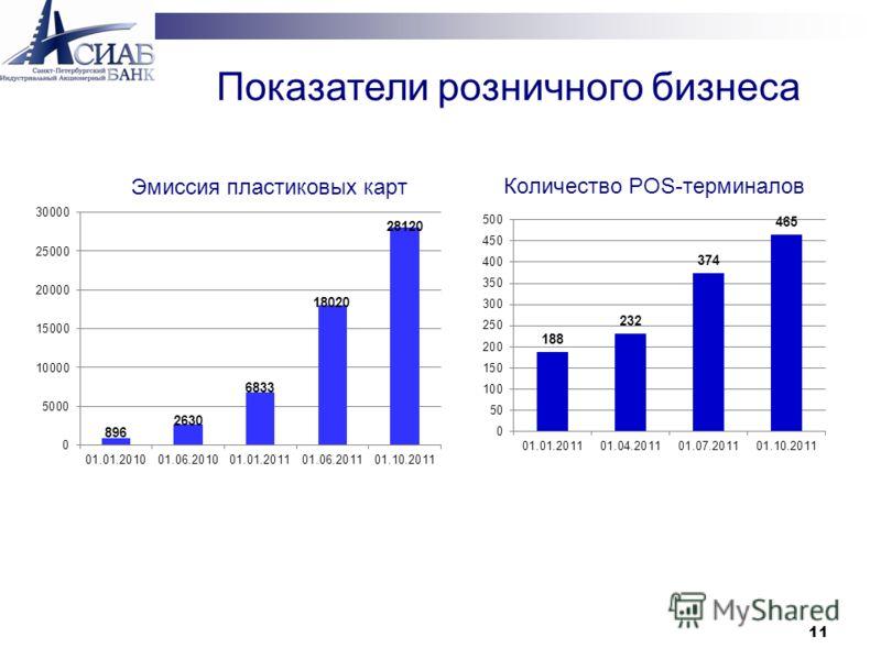 11 Количество POS-терминалов Показатели розничного бизнеса Эмиссия пластиковых карт