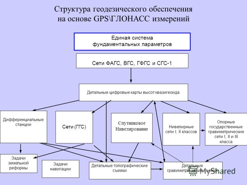 Геодезическая опорная сеть 1 класса