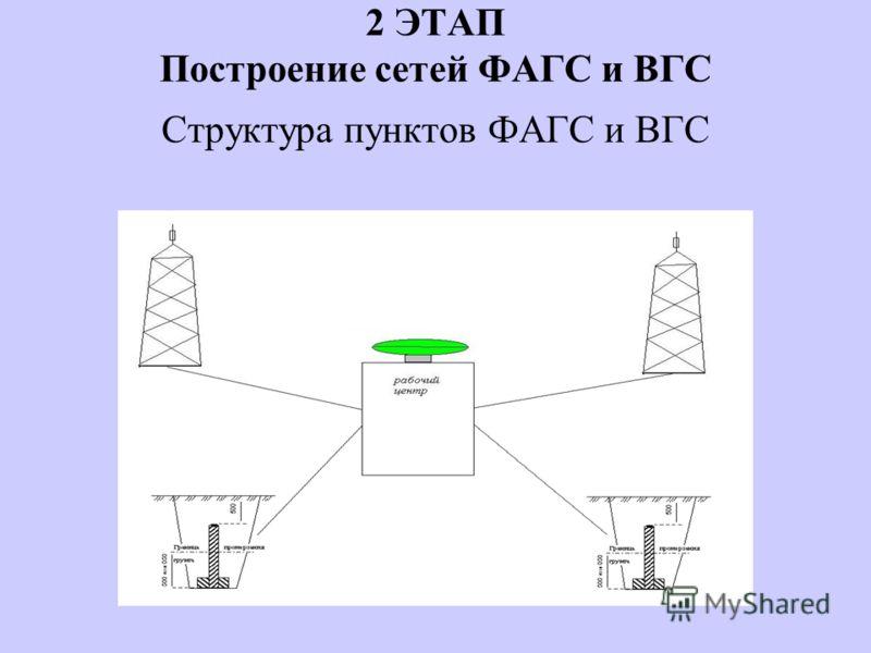 2 ЭТАП Построение сетей ФАГС и ВГС Структура пунктов ФАГС и ВГС