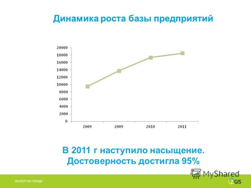 Динамика роста базы предприятий ЭКСПЕРТ ПО ГОРОДУ Динамика роста базы предприятий В 2011 г наступило насыщение. Достоверность достигла 95%