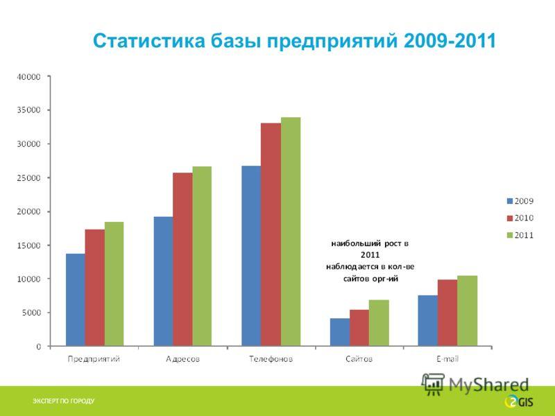 Статистика базы предприятий 2009-2011 ЭКСПЕРТ ПО ГОРОДУ