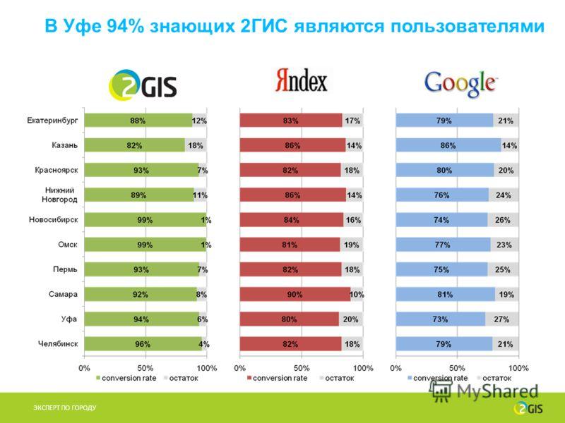 В Уфе 94% знающих 2ГИС являются пользователями ЭКСПЕРТ ПО ГОРОДУ