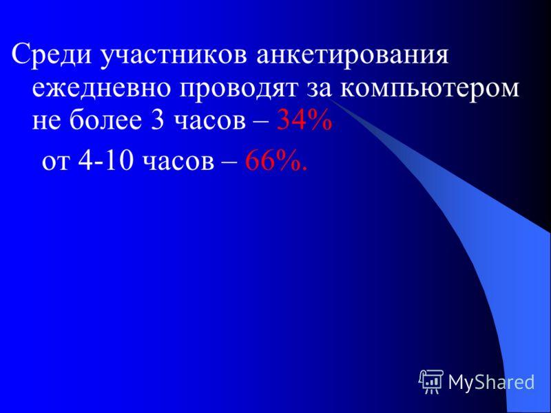 Среди участников анкетирования ежедневно проводят за компьютером не более 3 часов – 34% от 4-10 часов – 66%.