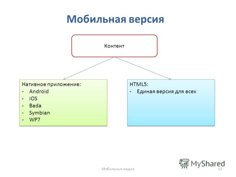 Мобильная версия Контент Нативное приложение: -Android -iOS -Bada -Symbian -WP7 Нативное приложение: -Android -iOS -Bada -Symbian -WP7 HTML5: -Единая версия для всех HTML5: -Единая версия для всех Мобильные медиа13
