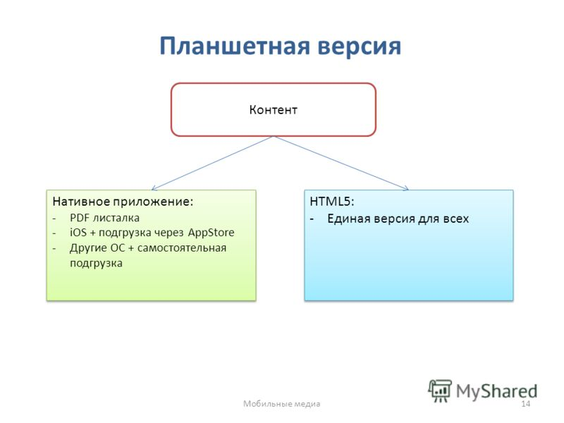 Планшетная версия Контент Нативное приложение: -PDF листалка -iOS + подгрузка через AppStore -Другие ОС + самостоятельная подгрузка Нативное приложение: -PDF листалка -iOS + подгрузка через AppStore -Другие ОС + самостоятельная подгрузка HTML5: -Един