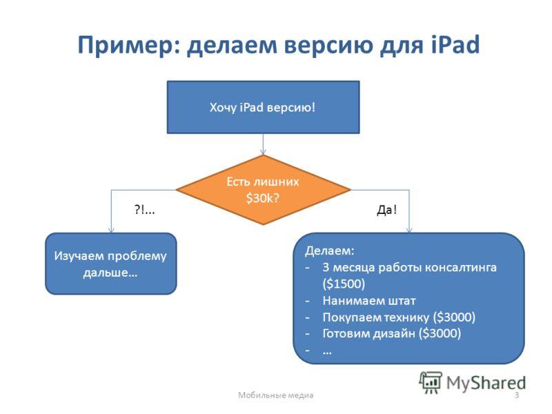 Пример: делаем версию для iPad Хочу iPad версию! Есть лишних $30k? Делаем: -3 месяца работы консалтинга ($1500) -Нанимаем штат -Покупаем технику ($3000) -Готовим дизайн ($3000) -… Изучаем проблему дальше… Да!?!... Мобильные медиа3