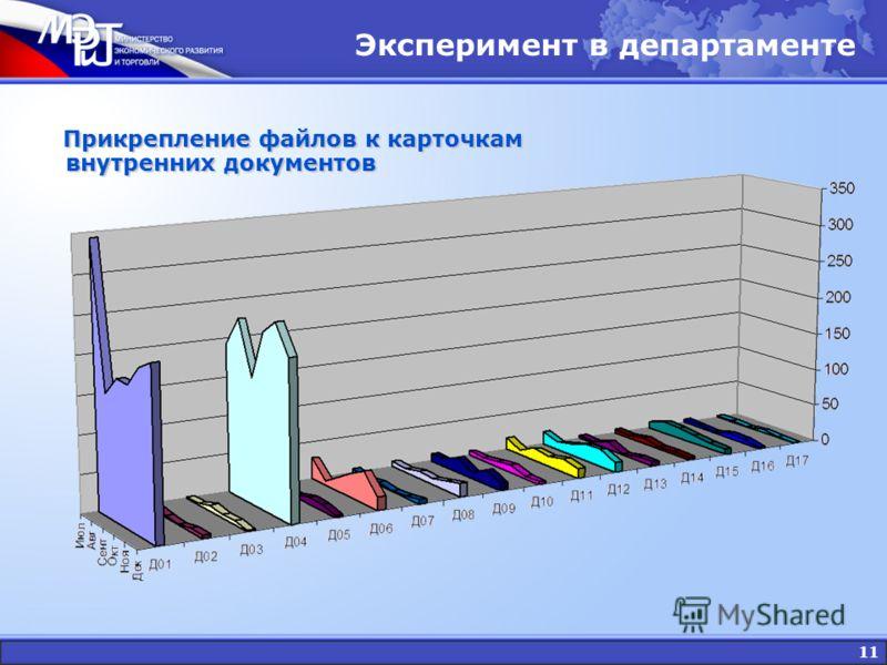 11 Прикрепление файлов к карточкам внутренних документов Прикрепление файлов к карточкам внутренних документов Эксперимент в департаменте