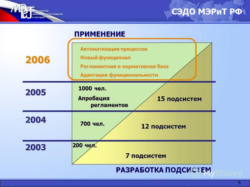 СЭДО МЭРиТ РФ 5 РАЗРАБОТКА ПОДСИСТЕМ ПРИМЕНЕНИЕ 2004 2005 2003 200 чел. 7 подсистем 700 чел. 12 подсистем 15 подсистем 1000 чел. Апробация регламентов 2006 Автоматизация процессов Новый функционал Регламентная и нормативная база Адаптация функциональ