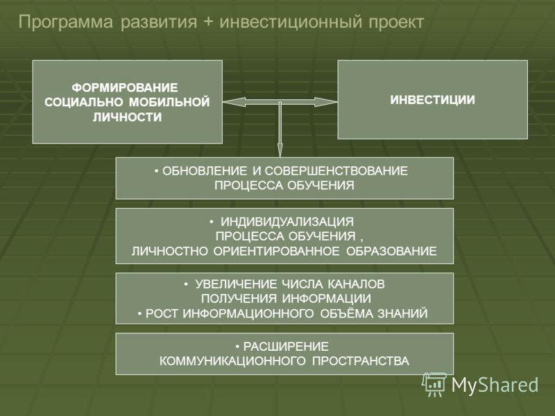 Программа развития + инвестиционный проект ФОРМИРОВАНИЕ СОЦИАЛЬНО МОБИЛЬНОЙ ЛИЧНОСТИ ОБНОВЛЕНИЕ И СОВЕРШЕНСТВОВАНИЕ ПРОЦЕССА ОБУЧЕНИЯ ИНВЕСТИЦИИ ИНДИВИДУАЛИЗАЦИЯ ПРОЦЕССА ОБУЧЕНИЯ, ЛИЧНОСТНО ОРИЕНТИРОВАННОЕ ОБРАЗОВАНИЕ УВЕЛИЧЕНИЕ ЧИСЛА КАНАЛОВ ПОЛУЧЕ