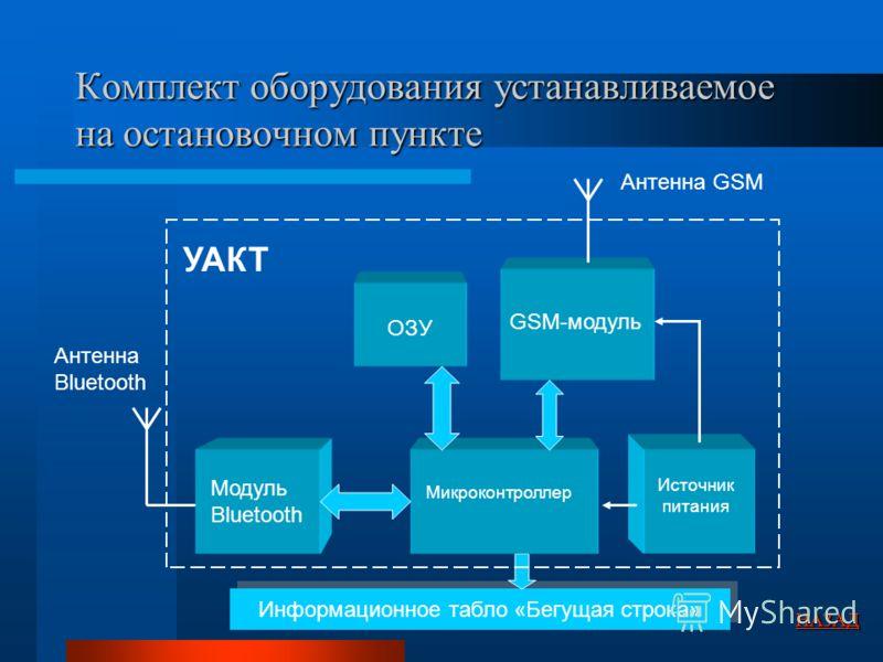Комплект оборудования устанавливаемое на остановочном пункте Информационное табло «Бегущая строка» Антенна Bluetooth Модуль Bluetooth ОЗУ GSM-модуль Микроконтроллер Источник питания УАКТ Антенна GSM НАЗАД