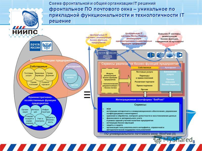 8 Схема фронтальной и общей организации IT решений фронтальное ПО почтового окна – уникальное по прикладной функциональности и технологичности IT решение