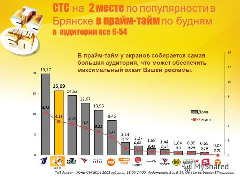 СТС на 2 месте по популярности в Брянске в прайм-тайм по будням в аудитории все 6-54 TNS Россия. июнь - декабрь 2008 г(будни).18:00-24:00. Аудитория: Все 6-54. Объём выборки: 87 человек. В прайм-тайм у экранов собирается самая большая аудитория, что