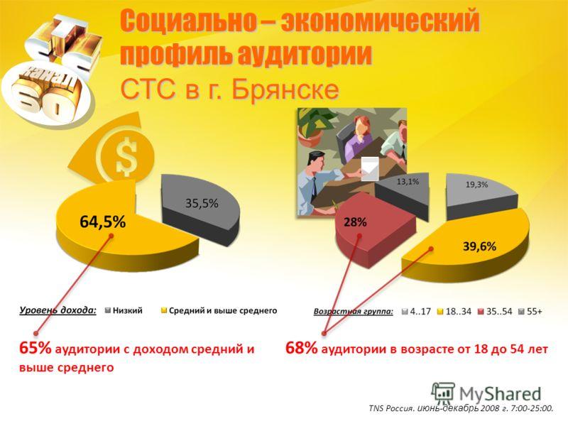Социально – экономический профиль аудитории СТС в г. Брянске 65% аудитории с доходом средний и выше среднего 68% аудитории в возрасте от 18 до 54 лет TNS Россия. июнь-декабрь 2008 г. 7:00-25:00.