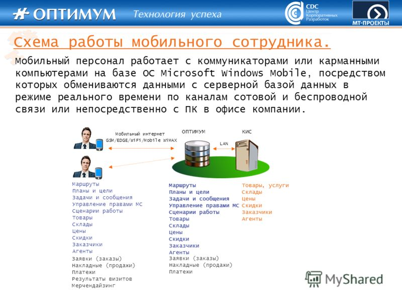 LAN Схема работы мобильного сотрудника. Мобильный персонал работает с коммуникаторами или карманными компьютерами на базе ОС Microsoft Windows Mobile, посредством которых обмениваются данными с серверной базой данных в режиме реального времени по кан