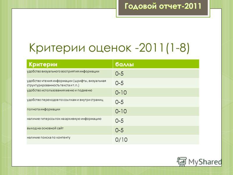 Критерии оценок -2011(1-8) Критериибаллы удобство визуального восприятия информации 0-5 удобство чтения информации (шрифты, визуальная структурированность текста и т.п.) 0-5 удобство использования меню и подменю 0-10 удобство переходов по ссылкам и в