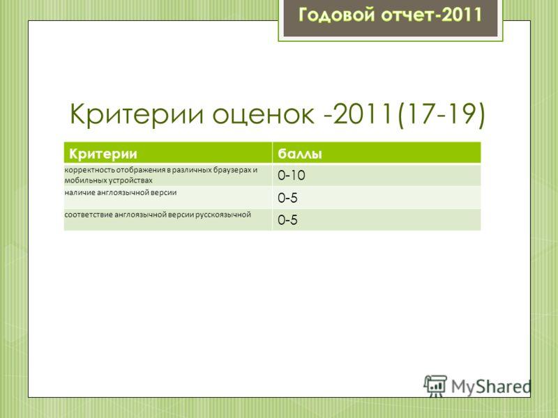 Критерии оценок -2011(17-19) Критериибаллы корректность отображения в различных браузерах и мобильных устройствах 0-10 наличие англоязычной версии 0-5 соответствие англоязычной версии русскоязычной 0-5
