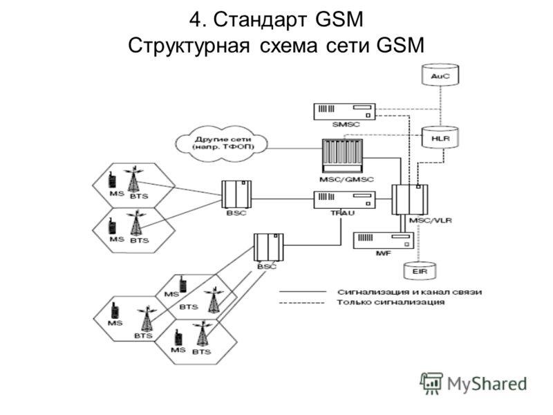 4. Стандарт GSM Структурная схема сети GSM