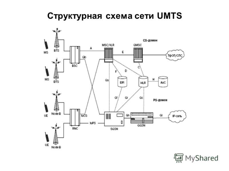 Структурная схема сети UMTS