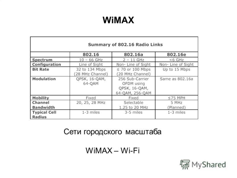 WiMAX Сети городского масштаба WiMAX – Wi-Fi