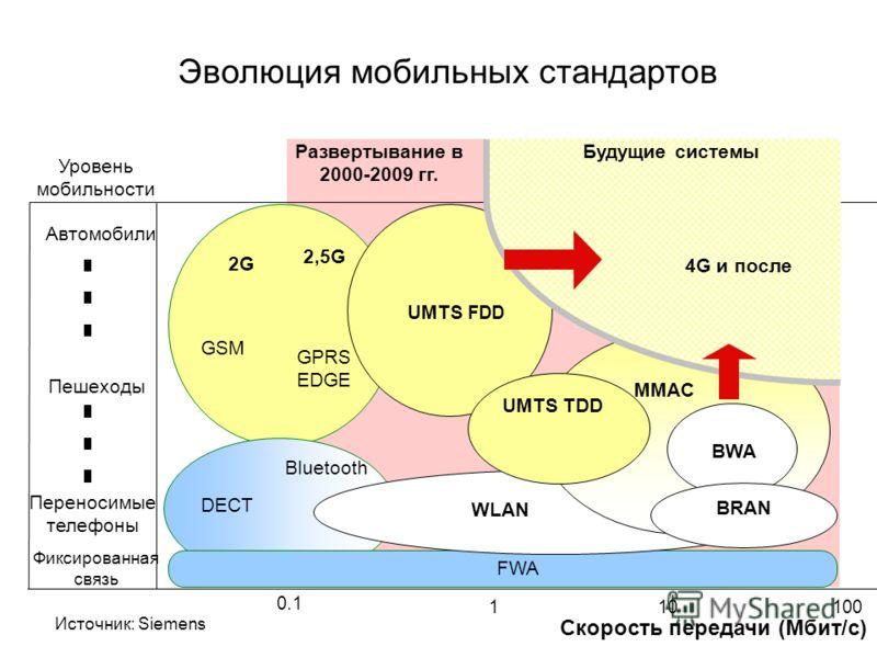 Источник: Siemens 100 Скорость передачи (Mбит/с) Автомобили 2G GSM 0.1 110 FWA Уровень мобильности Фиксированная связь Пешеходы Переносимые телефоны DECT UMTS FDD Развертывание в 2000-2009 гг. GPRS EDGE 2,5G Bluetooth Будущие системы BRAN BWA UMTS TD