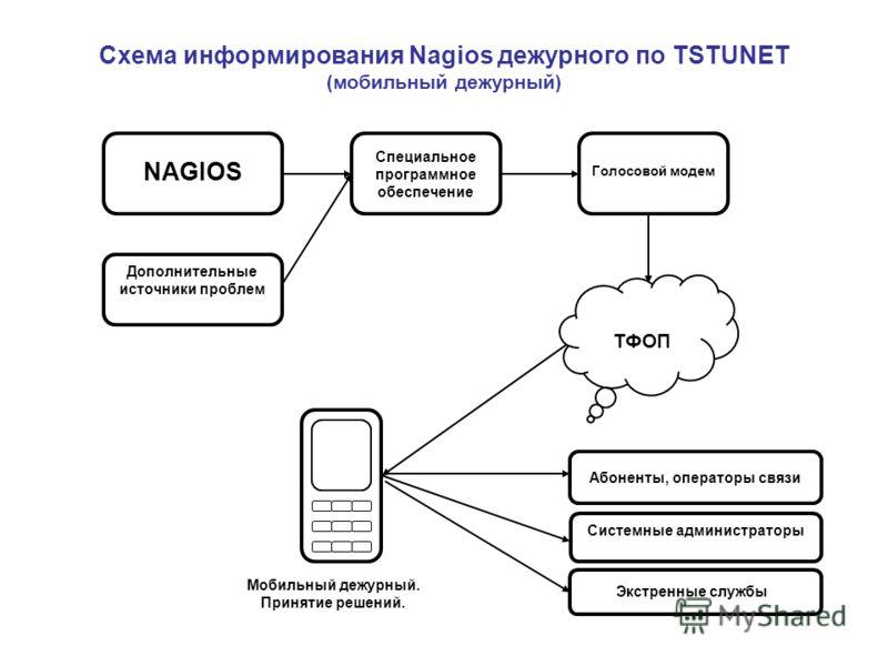 Схема информирования Nagios дежурного по TSTUNET (мобильный дежурный) NAGIOS Специальное программное обеспечение Голосовой модем Дополнительные источники проблем ТФОП Мобильный дежурный. Принятие решений. Системные администраторы Абоненты, операторы