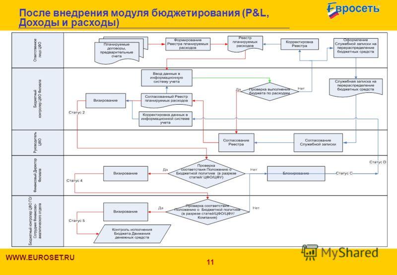 11 После внедрения модуля бюджетирования (P&L, Доходы и расходы) WWW.EUROSET.RU 11